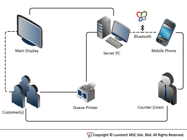 Queue System Diagram Image collections - How To Guide And ...
